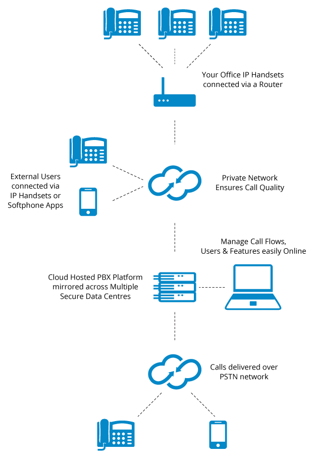 How does Hosted PBX Work Cloud Telecom